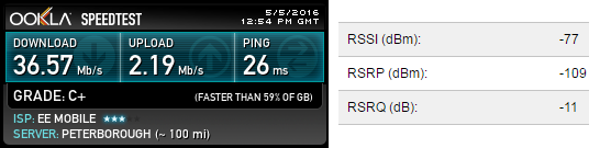 Speedtest.net 4G internet with antenna mounted externally